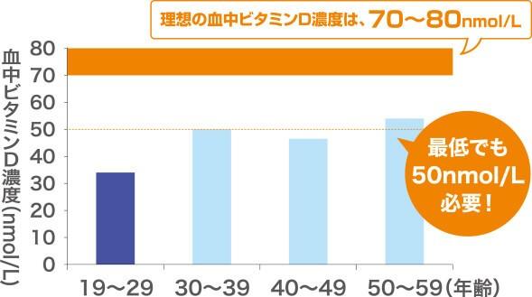 理想の血中ビタミンD濃度は、70~80nmol/L 最低でも50nmol/L必要!