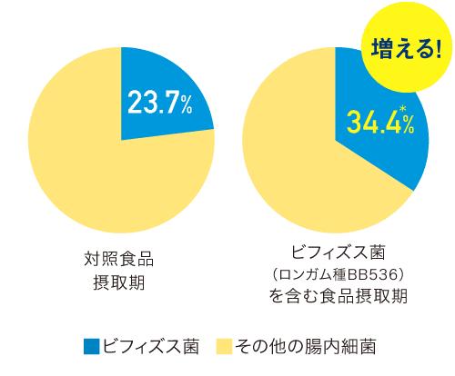対照食品摂取期 - ビフィズス菌: 23.7%、ビフィズス菌(ロンガム種BB536)を含む摂取期 - ビフィズス菌: 34.4%*