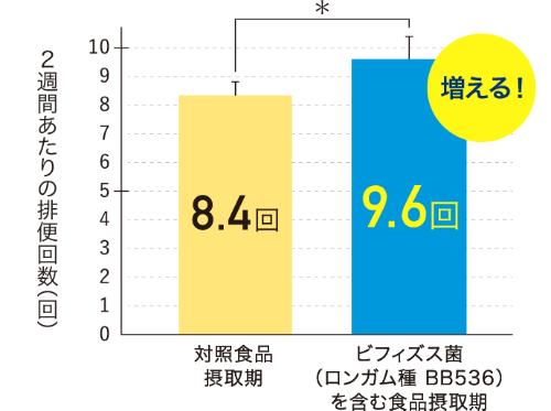 2週間あたりの排便回数 - 対照食品摂取期: 8.4回、ビフィズス菌(ロンガム種 BB536)を含む食品摂取期: 9.6回