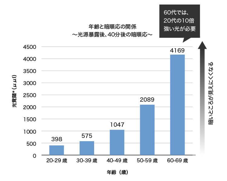 グラフ:年齢と暗順応の関係〜光源暴露後、40分後の暗順応〜