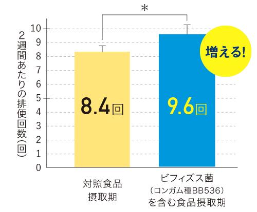 2週間あたりの排便回数 - 対照食品摂取期: 8.4回、ビフィズス菌(ロンガム種BB536)を含む食品摂取期: 9.6回