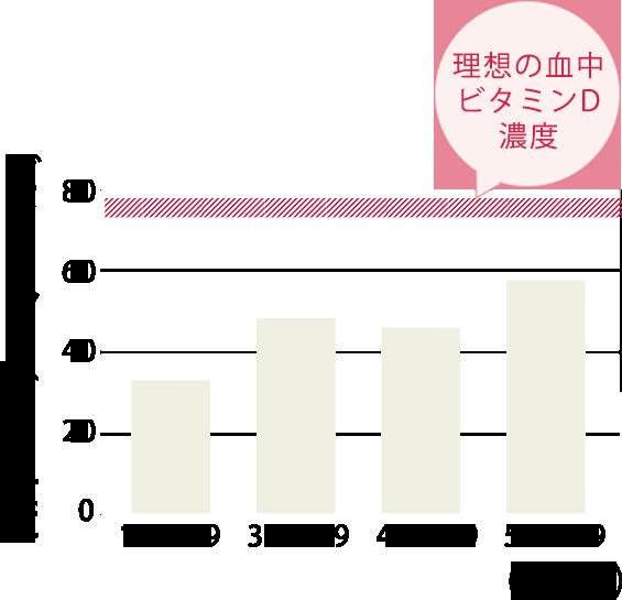 日本人女性の血液中のビタミンD濃度