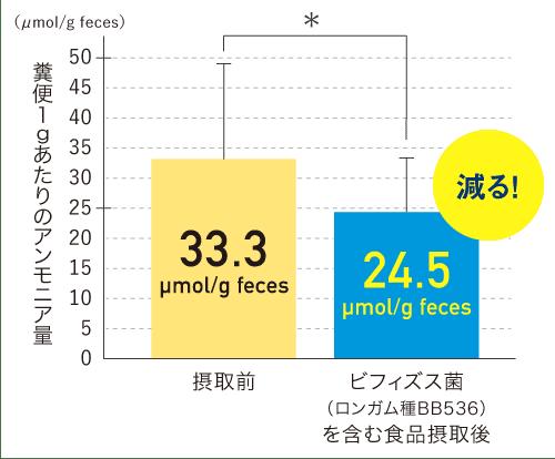 糞便1gあたりのアンモニア量 - 対照食品摂取期: 33.3μmol/g feces、ビフィズス菌(ロンガム種BB536)を含む食品摂取期: 24.5μmol/g feces
