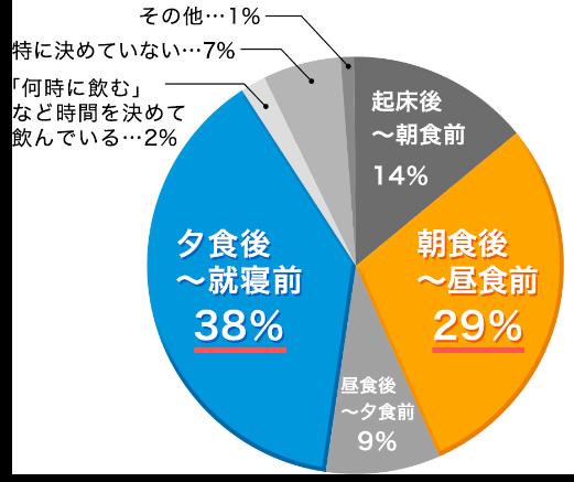 起床後~朝食前: 14%、朝食後~昼食前: 29%、昼食後~夕食前: 9%、夕食後~就寝前: 38%、「何時に飲む」など時間を決めて飲んでいる: 2%、特に決めていない: 7%、その他: 1%
