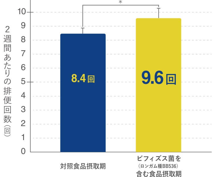 排便回数が有意に増加