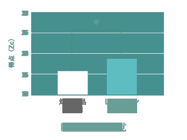 睡眠時間の感覚の比較ブラフ