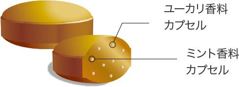 ユーカリ香料カプセル ミント香料カプセル